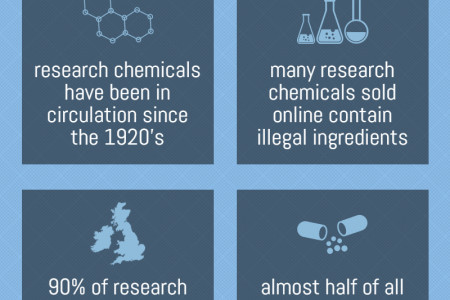 Quick facts about research chemicals Infographic