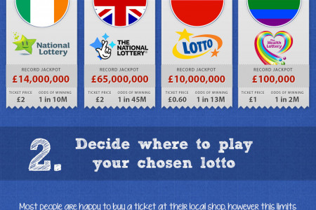 Quick Guide to Lotto Infographic
