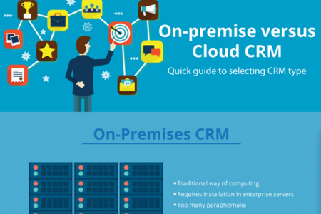 Quick guide to selecting CRM type: On premise vs Cloud Infographic