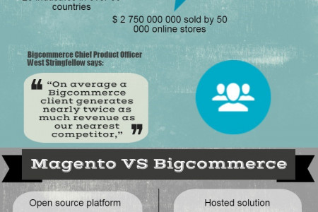 Quick Magento to Bigcommerce Migration Infographic