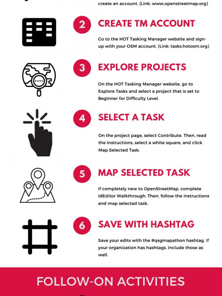Quick Start to Humanitarian Mapping Infographic