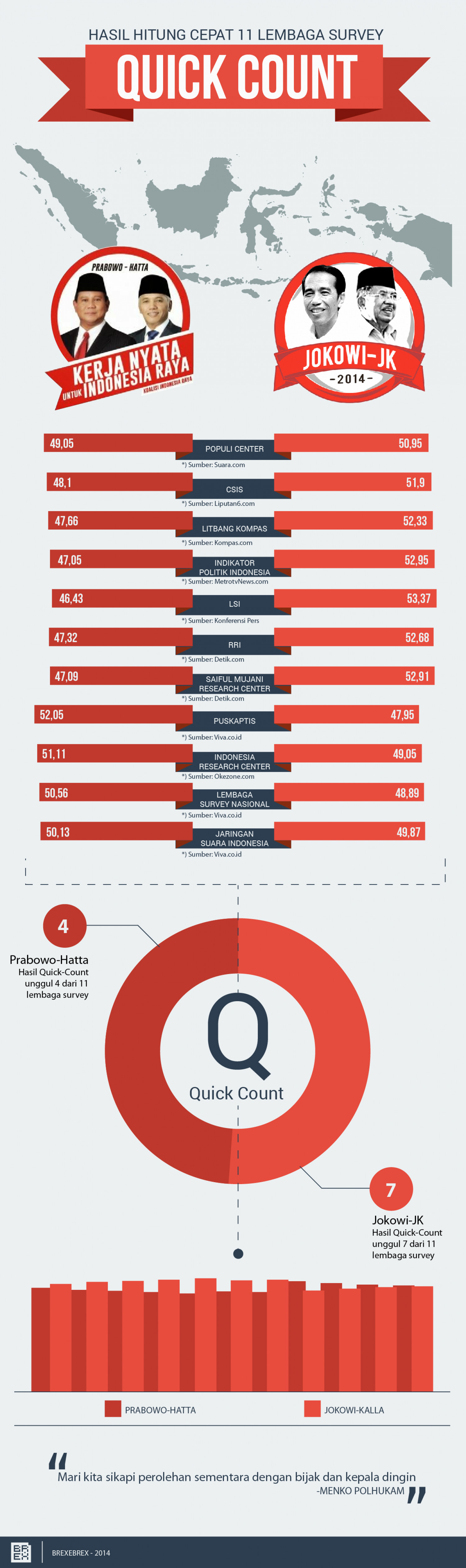 Quick-Count Pilpres 2014 Infographic