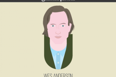 Quintessential Quotes From Cult Film Directors: Wes Anderson Infographic