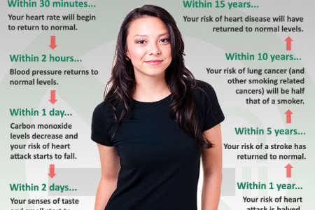 Quit Smoking Timeline: What Happens To Your Body When You Stop Infographic