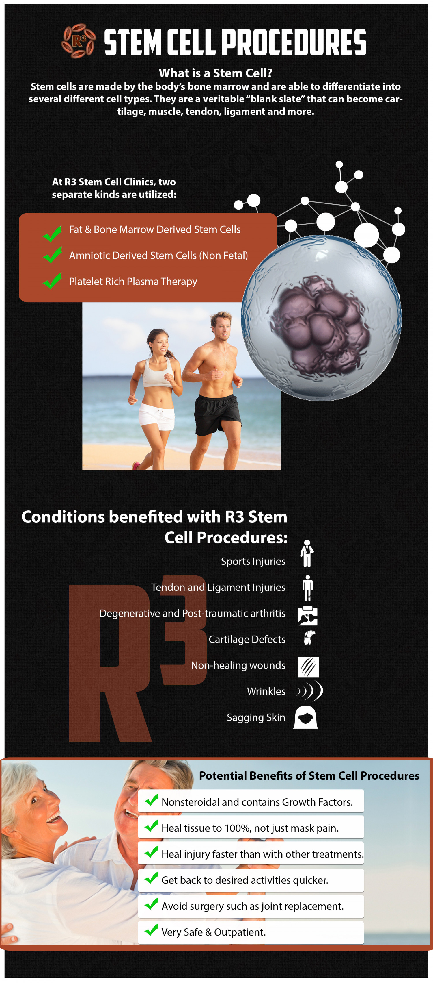 R3 Stem Cell Procedures Infographic