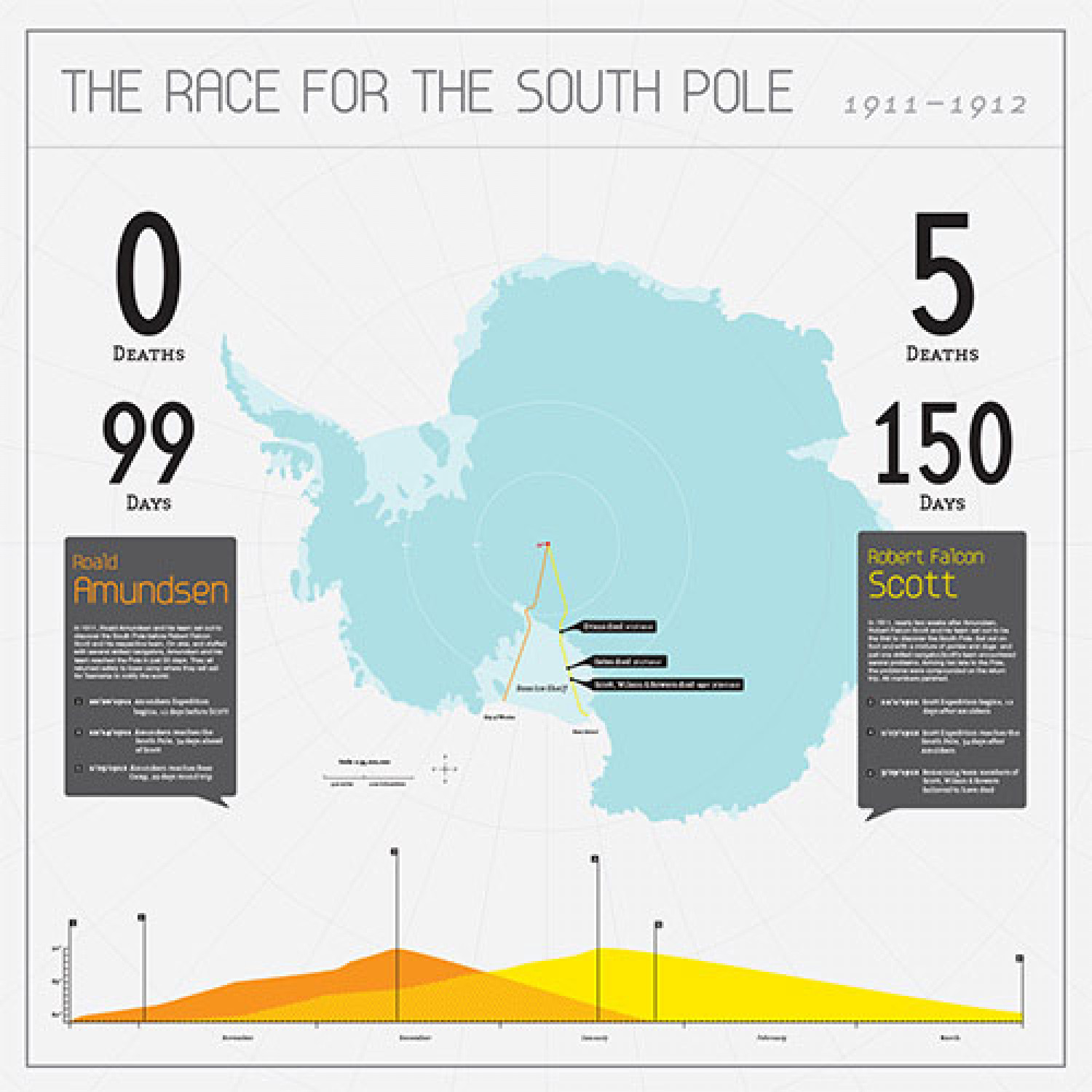 Race for the South Pole Infographic