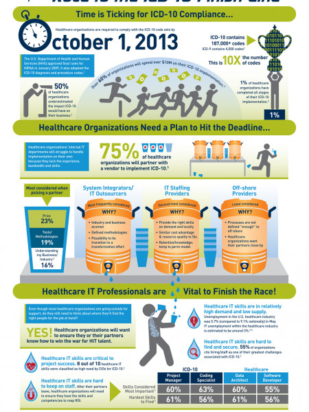 Race to the ICD-10 Finish Line Infographic