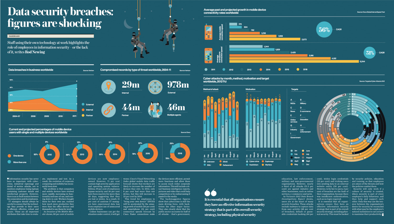 Raconteur on Data Security Infographic