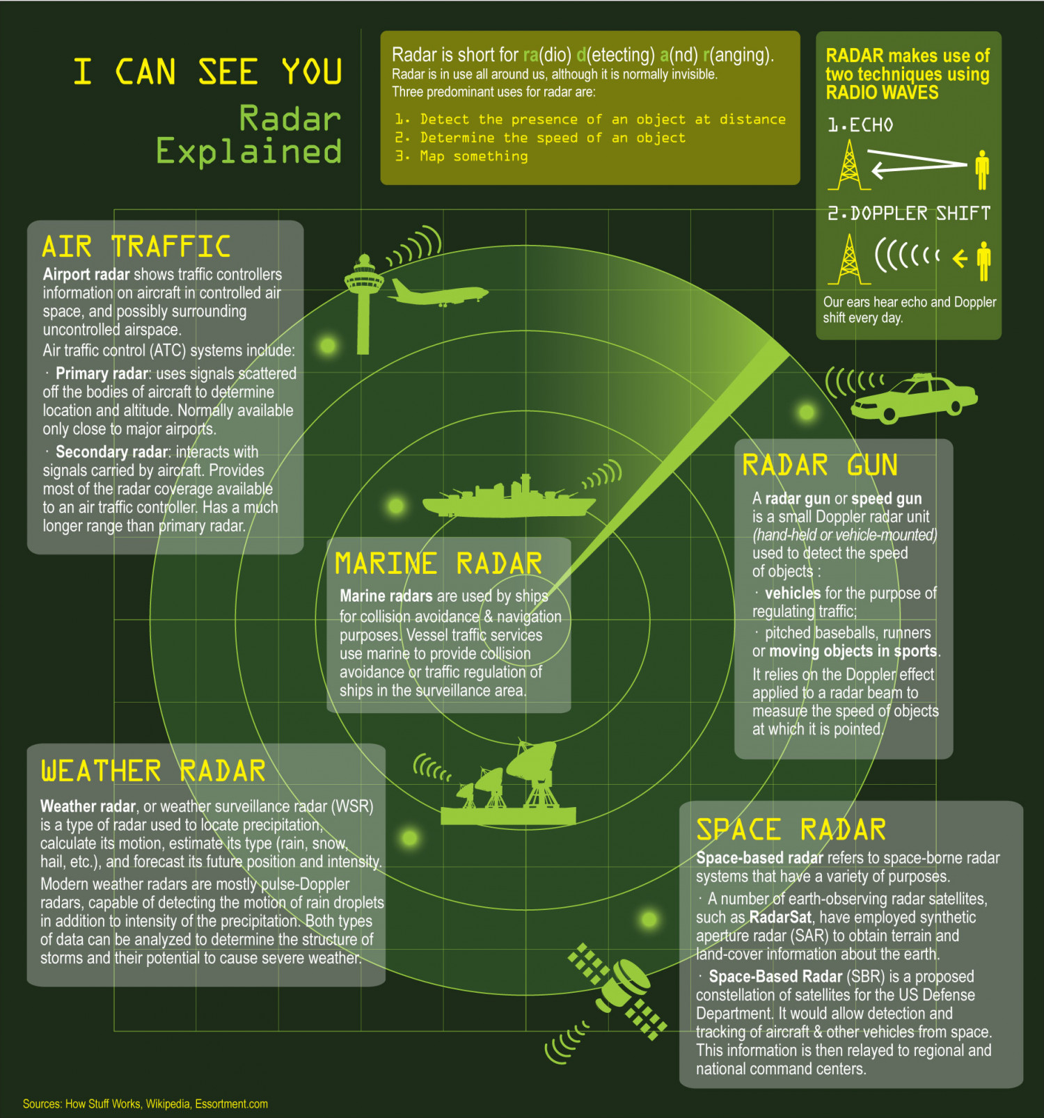 Radar Explained Infographic