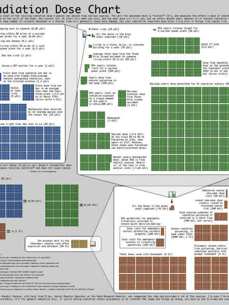 Radiation Dose Chart - Infographics Pics Infographic