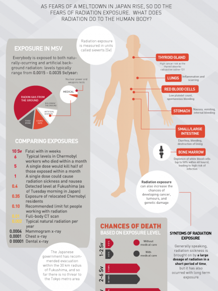 Radiation Exposure Infographic Infographic