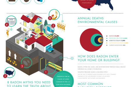 Radon In Your Home Infographic