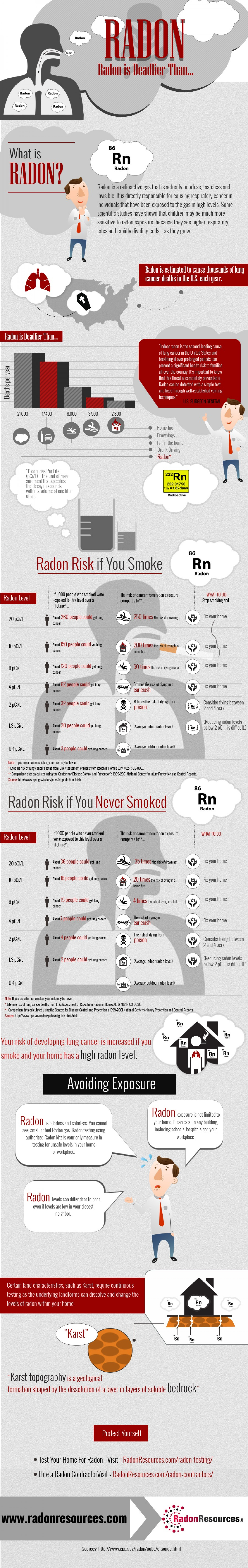 Radon is Deadlier Than... Infographic