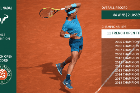Rafael Nadal: King of Clay Infographic