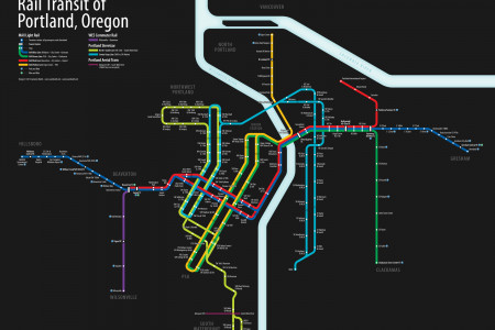 Rail Transit of Portland, Oregon Infographic