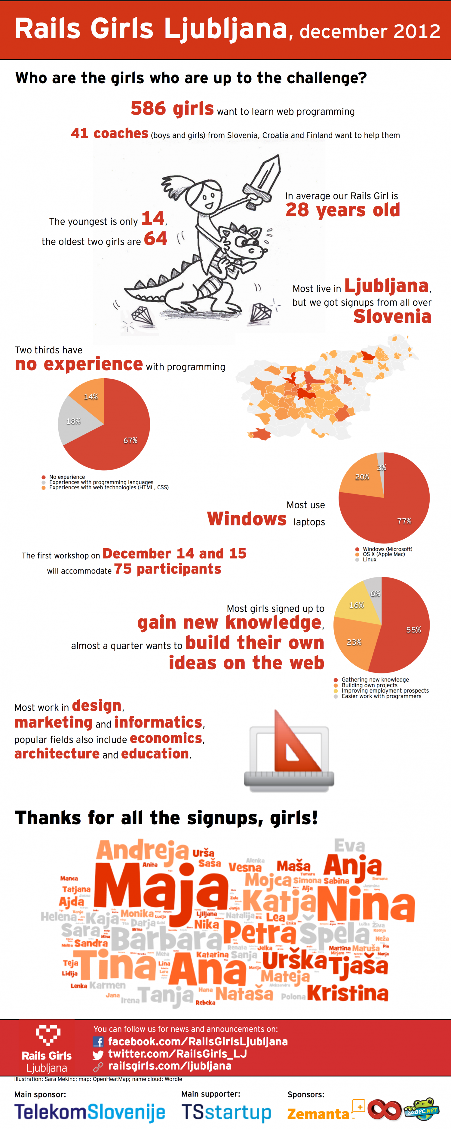 Rails Girls Ljubljana - december 2012 (English version) Infographic