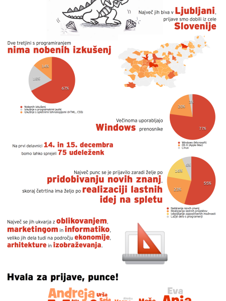Rails Girls Ljubljana - december 2012 Infographic