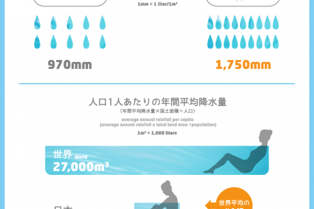 Rainfall & sharing Infographic