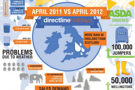 rainy weather in April Infographic