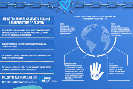 Raise Awareness To Stop Modern Slavery With Blue Bracelets Infographic