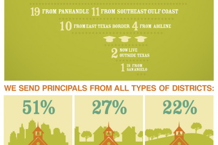 Raise Your Hand Texas, in Partnership with Harvard, Invests in School Leaders Infographic