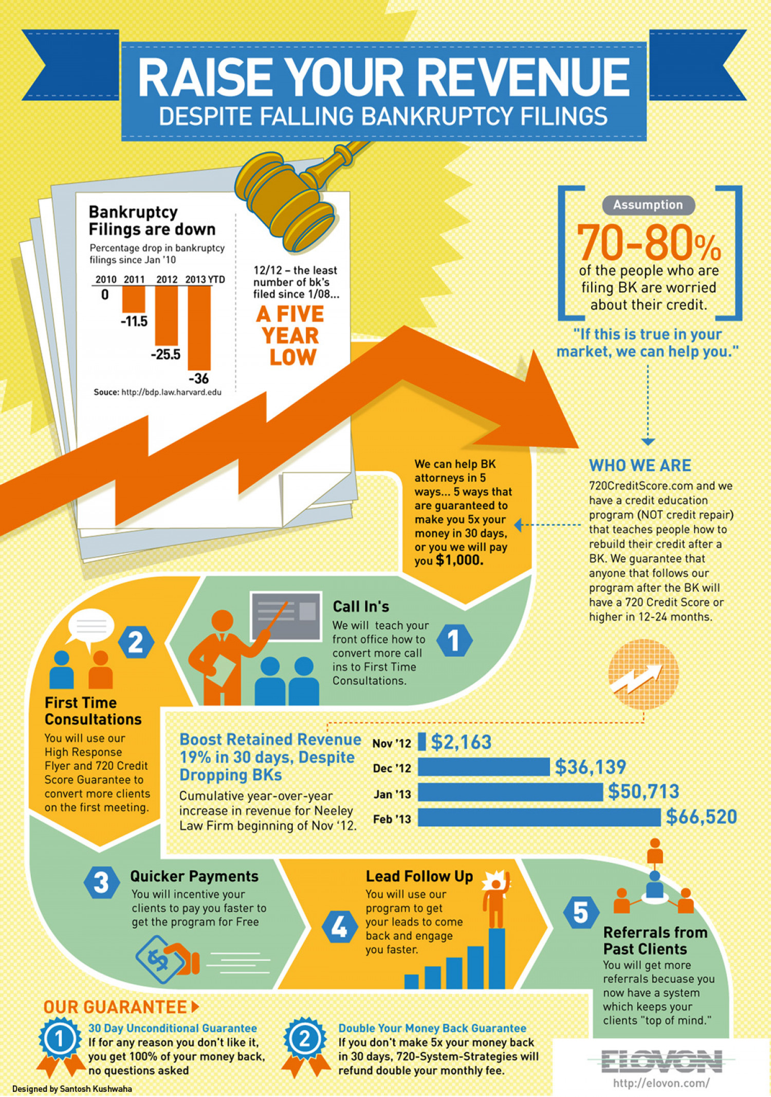 Raise your revenue! Infographic
