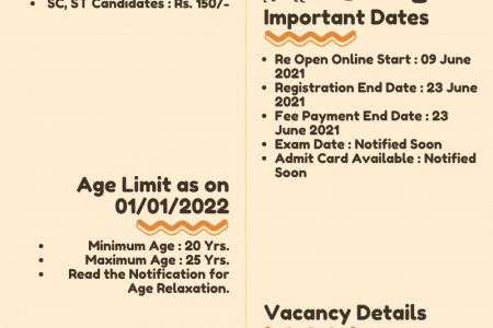 Rajasthan Police Sub Inspector SI Re Open Online Form 2021 Infographic
