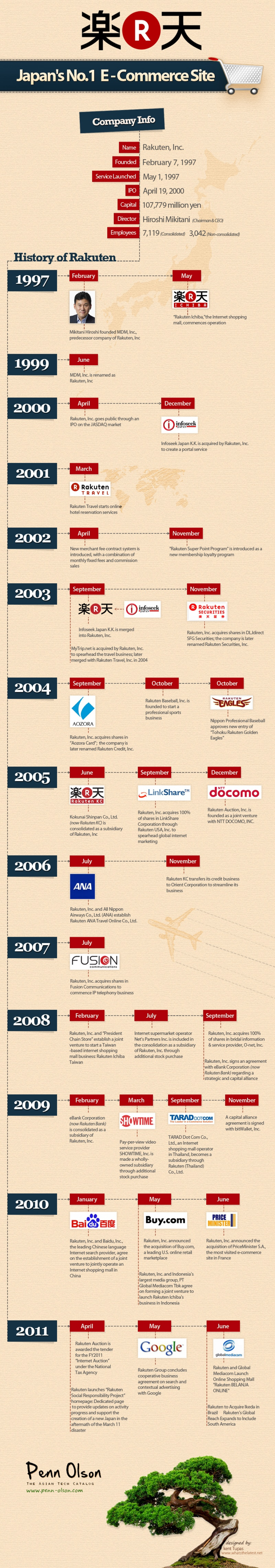 Rakuten Plans to Sell Solar Panels for Home Use Infographic