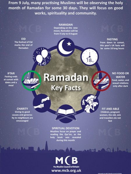 Ramadan 2013: Key Facts Infographic