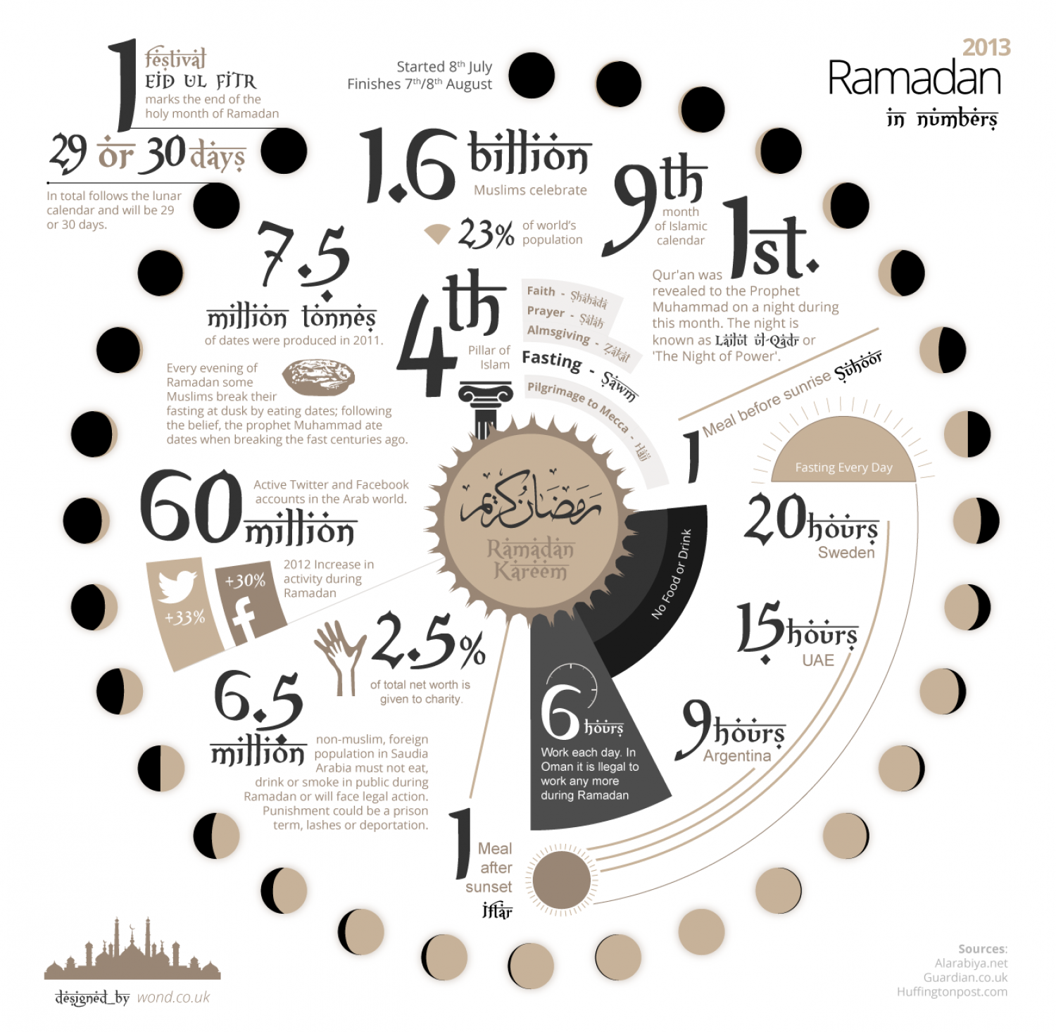 Ramadan In Numbers 2013 Infographic