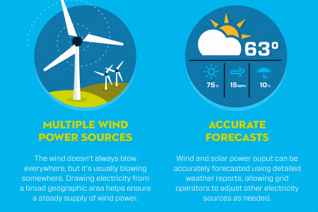Ramping Up Renewables Infographic