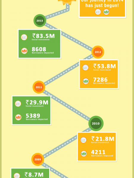 Rang De raises Rs.200 million in social investments! Infographic