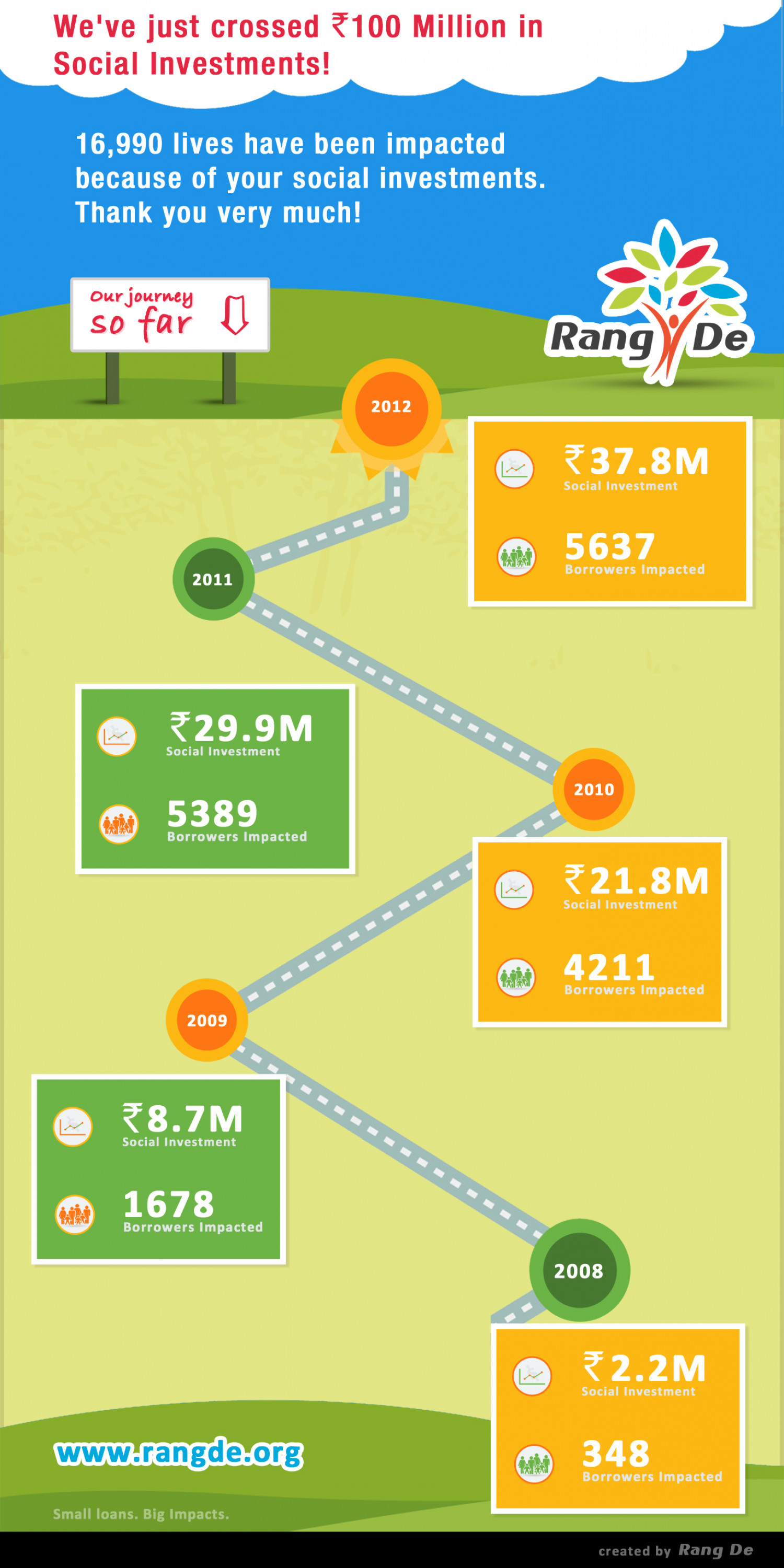 Rang De Social Investments! Infographic