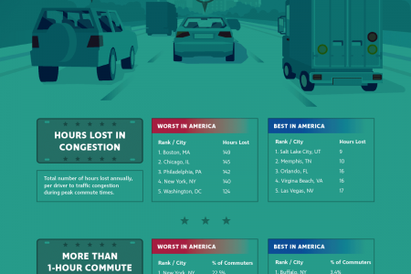 Ranking the Worst (and Best) Commuter Cities in America Infographic
