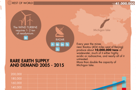 Rare Earth Metals Infographic