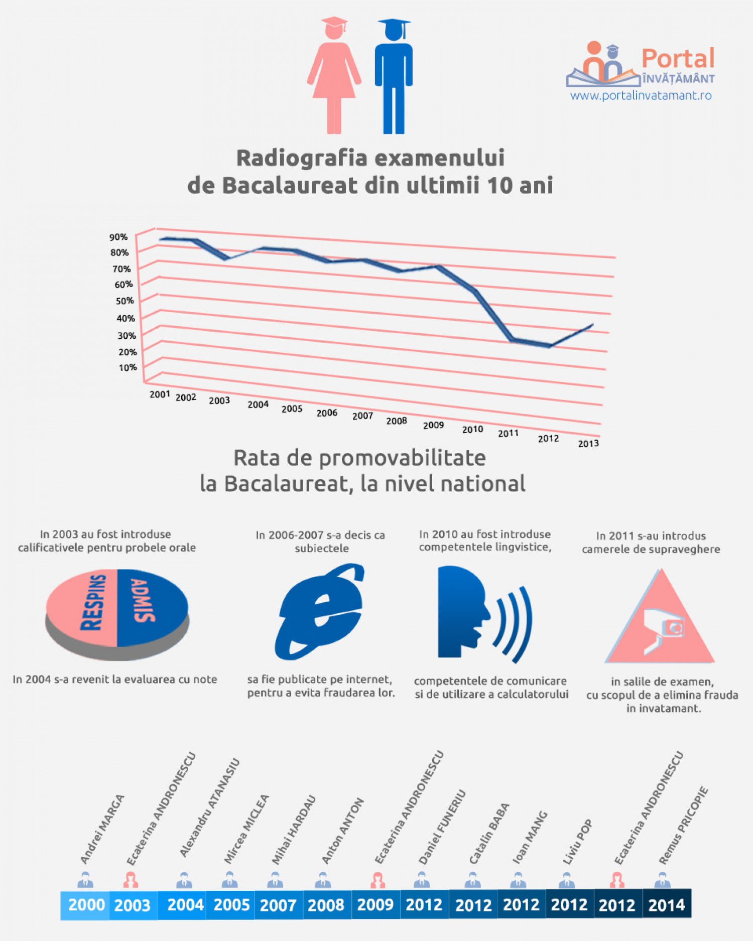 Rata de Promovabilitate la bac in Romania Infographic