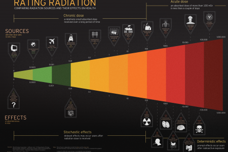 Rating radiation Infographic