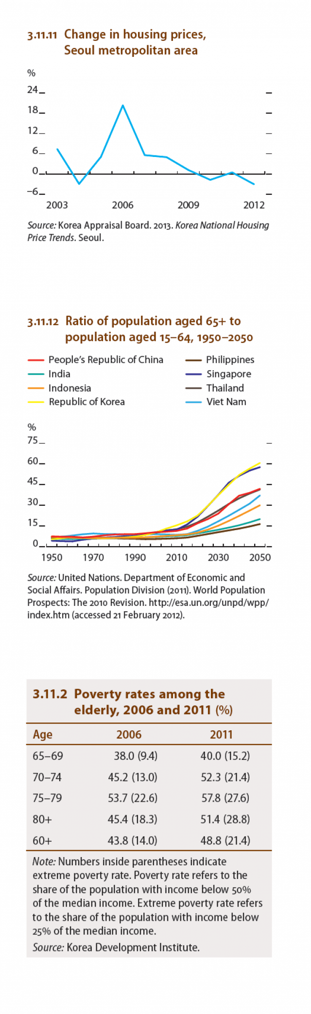 Republic of Korea : Housing Prices, Poverty Rates,  Ratio of population aged 65+ to population aged 15�64, 1950�2050