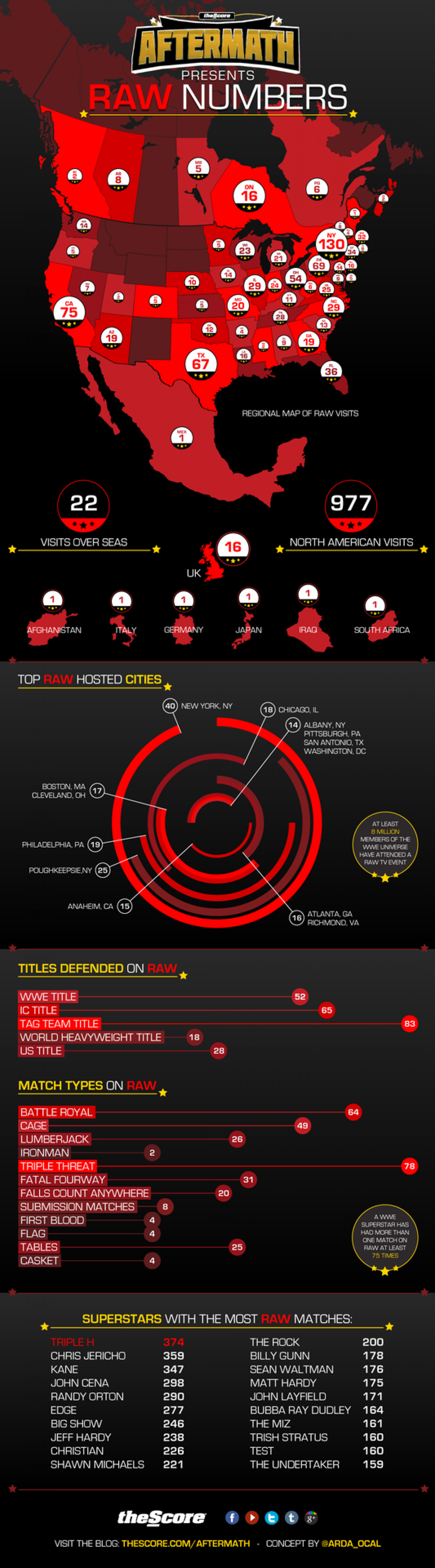 RAW by the Numbers Infographic