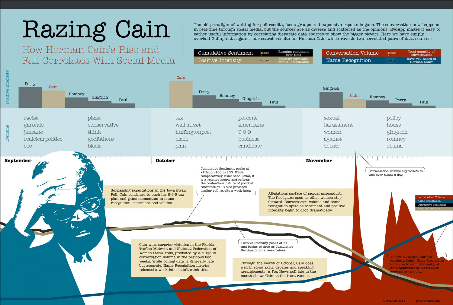 Razing Cain: How the rise and fall of Herman Cain correlates with Social Media  Infographic
