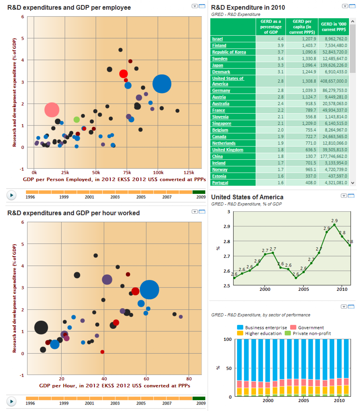 R&D expenditures and productivity Infographic