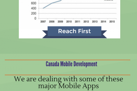 Reach First Canada Mobile Development Infographic