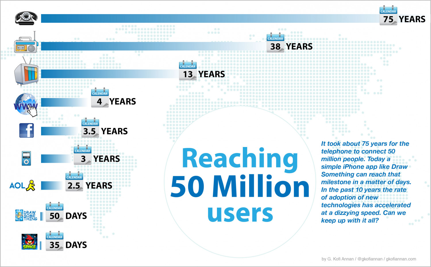 Reaching 50 Million Users Infographic