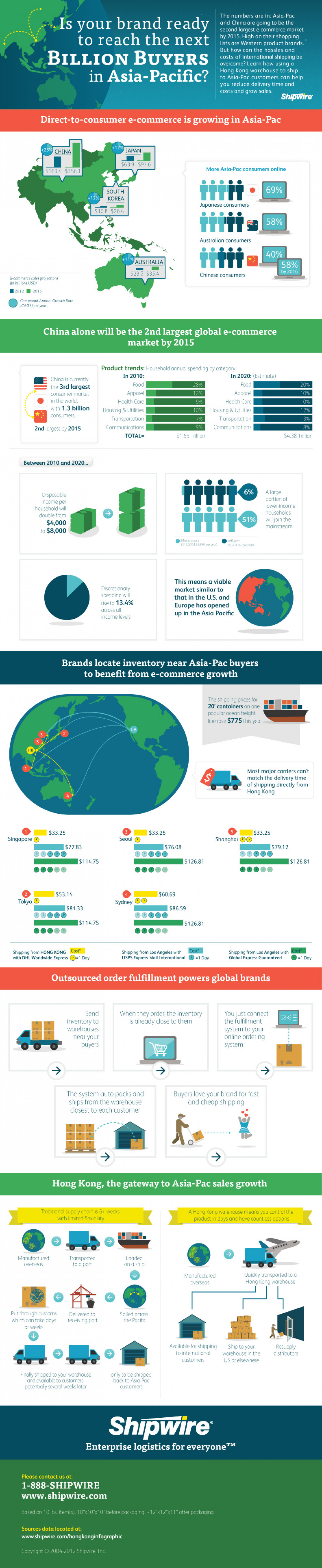 Reaching a Billion Buyers in Hong Kong Infographic