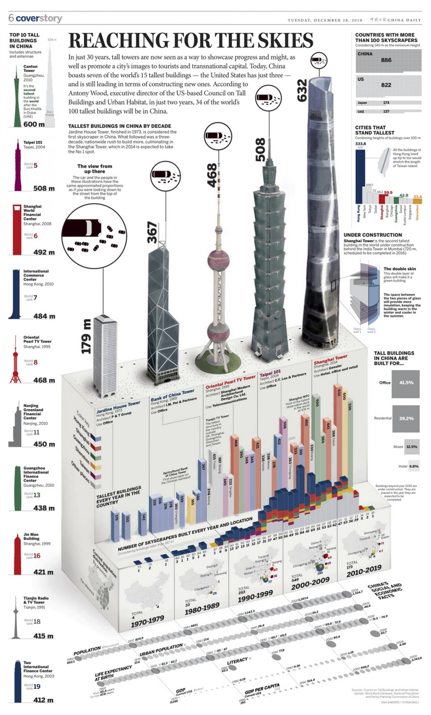 Reaching for the Skies  Infographic