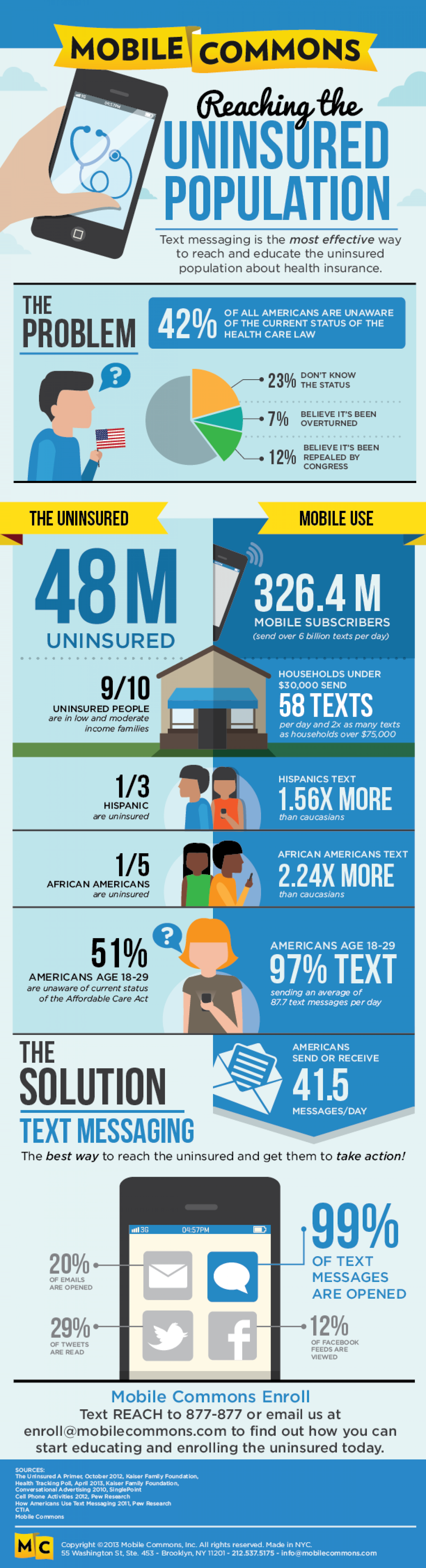 Reaching the Uninsured Population Infographic