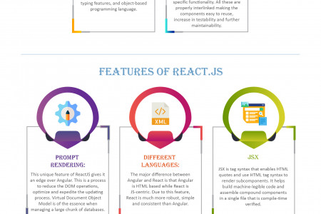 React vs Angularjs - What to Select for your Business  Infographic