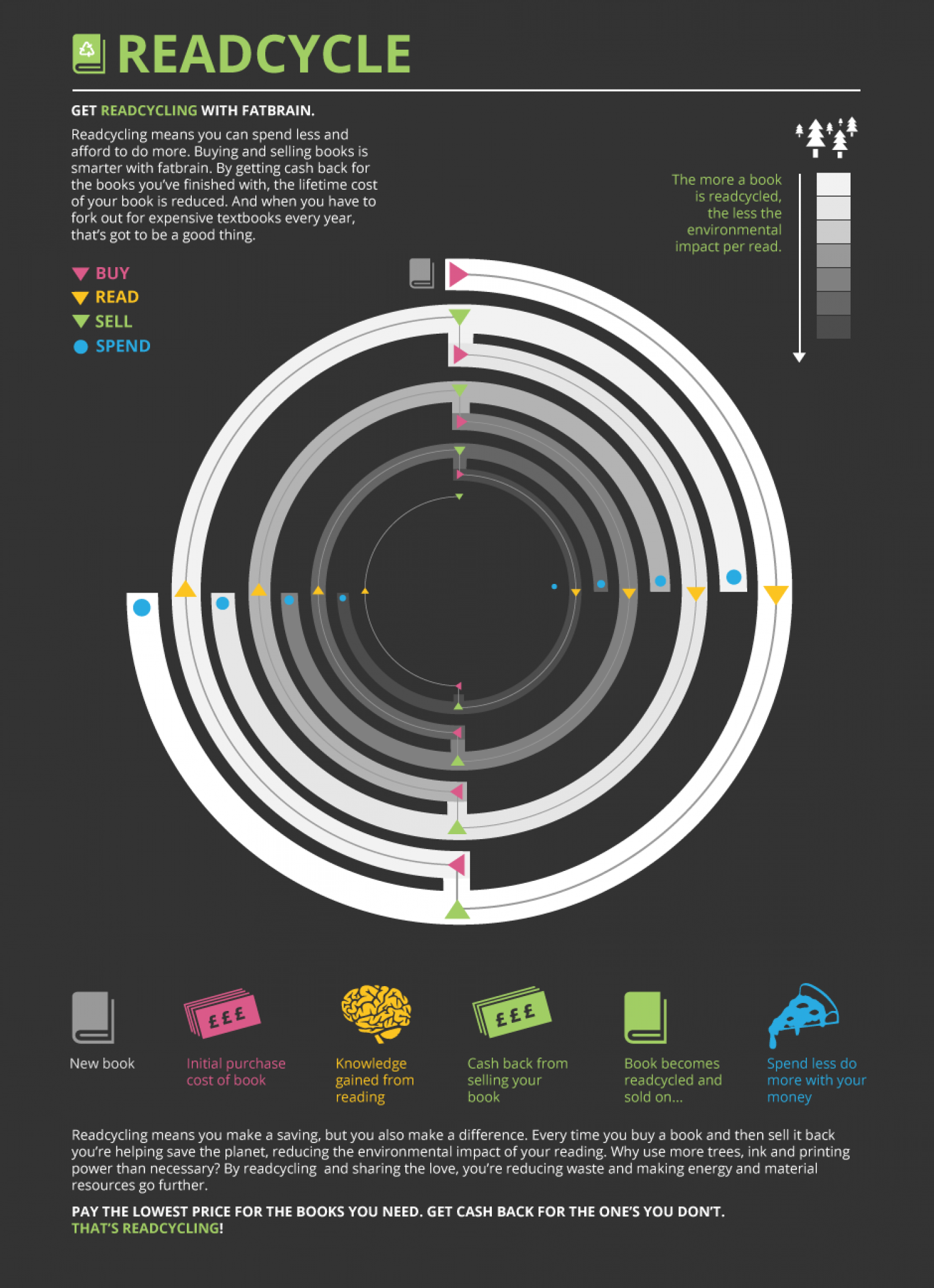 Readcycle Infographic