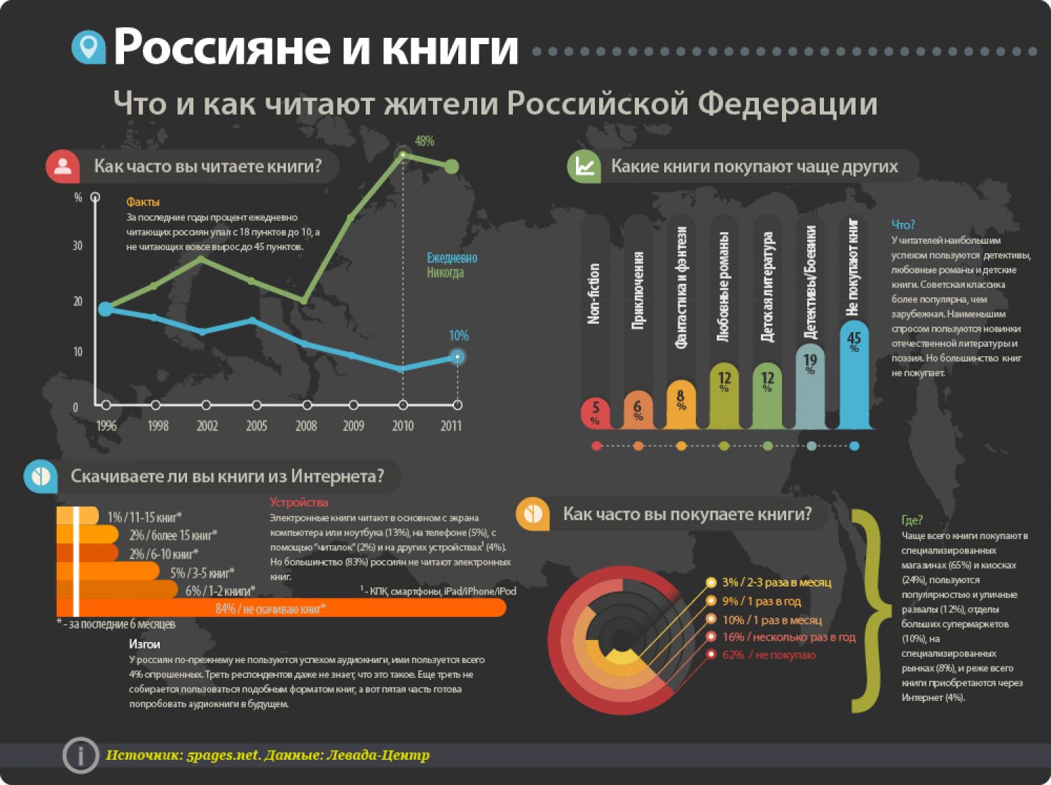 Reading Habits of Russians Infographic