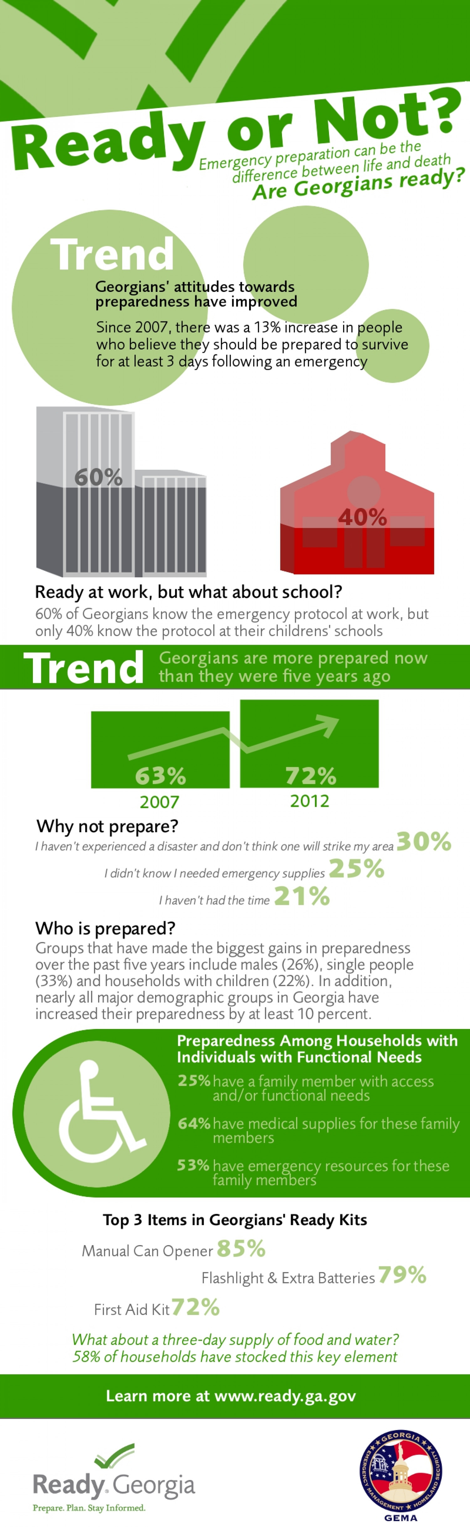 Ready or Not? Infographic